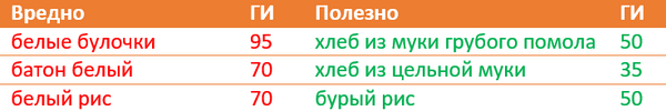 Гликемический индекс и калорийность продуктов питания: таблица