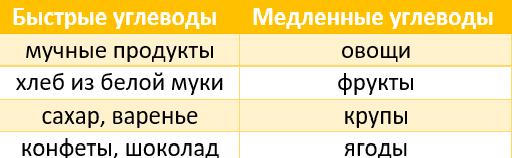 Основы в схемах и таблицах