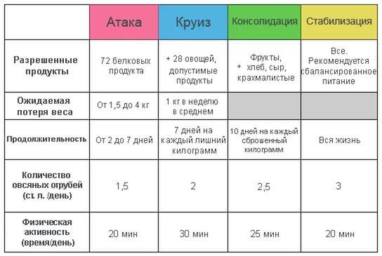Диета Дюкана: атака, разрешенные продукты (таблица)